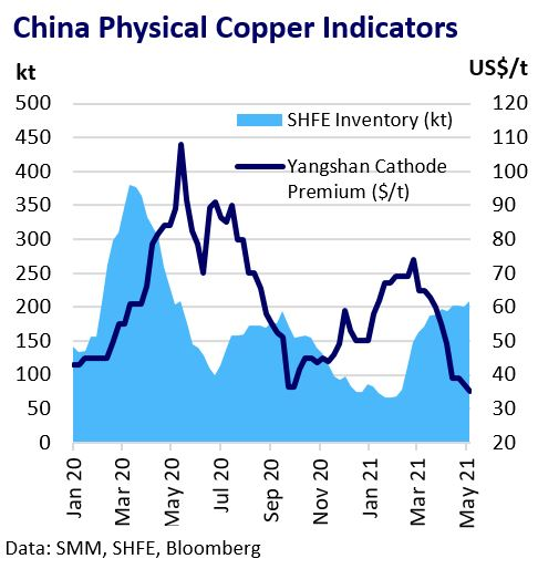 This image has an empty alt attribute; its file name is China-Physical-Copper-Indicators.jpg