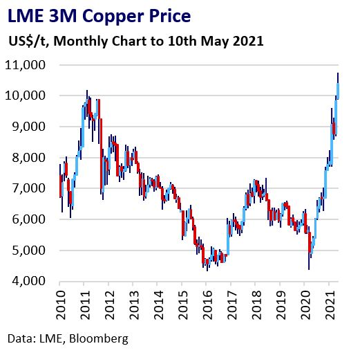 This image has an empty alt attribute; its file name is LME-3M-Copper-Price.jpg