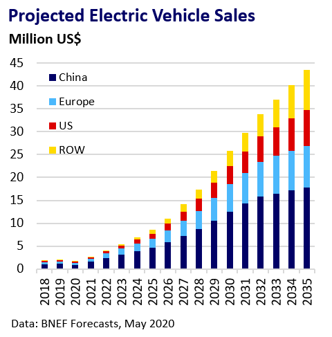 Chart of Projected Electric Vehicle Sales